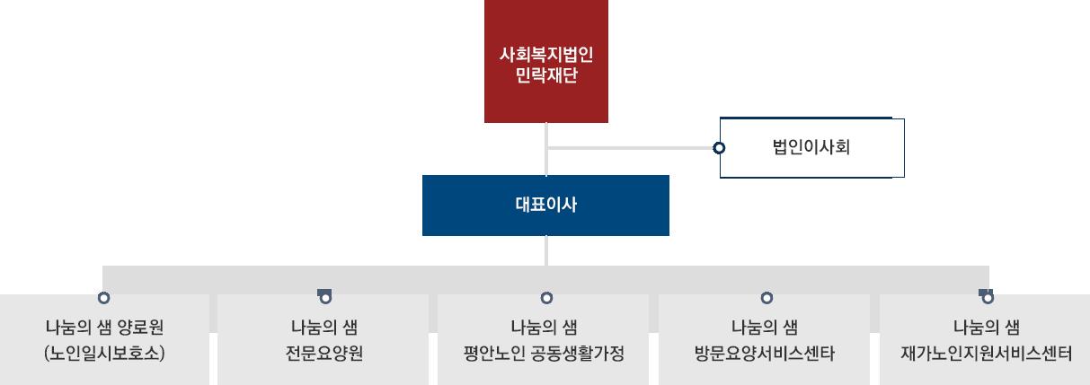 민락재단 조직도